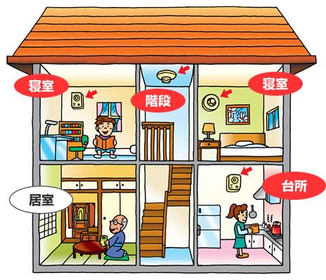 2階建ての家の断面図イラスト(2階の寝室2つと階段・1階の台所に火災警報器がついており、1階の居間にはついていない)