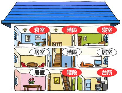 3階建ての家の断面図イラスト(1階の階段と台所・3階の寝室2つと階段に火災警報器がついている、1階の居間・2階の居間2つと階段にはついていない)