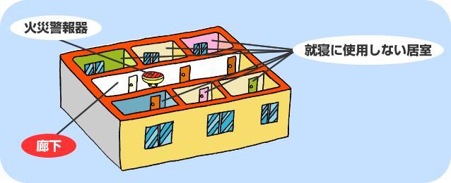1つの階に、就寝に使用しない居室が6つあるイラスト(廊下に火災警報器が設置されている)
